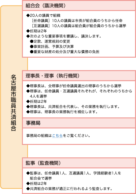 共済組合のあらまし 共済組合のあらまし 名古屋市職員共済組合
